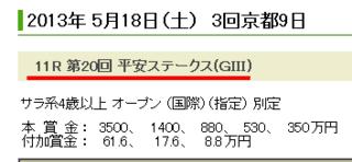 平安ステークス 一番人気
